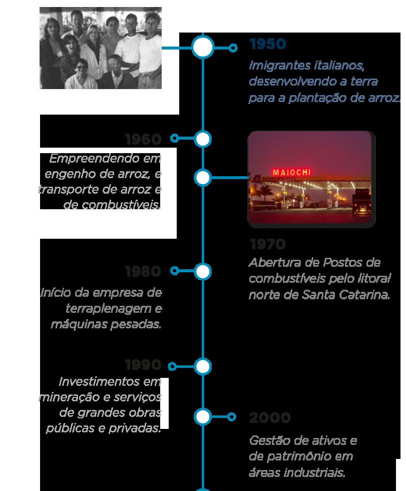 Timeline da família e empreendimentos Mabrem